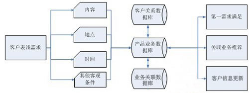 客户的关系价值保存在客户关系管理系统